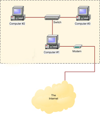 Routing and Remout Access Service